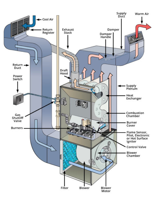 parts of a gas furnace