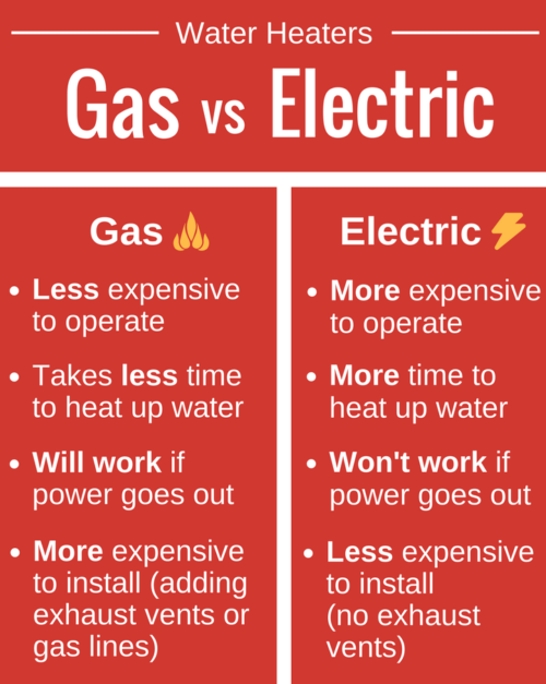 gas vs electric water heaters comparison