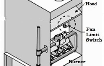 Why Does My Furnace Fan Keep Running? Old Carrier Wiring Diagrams Fb Anf on